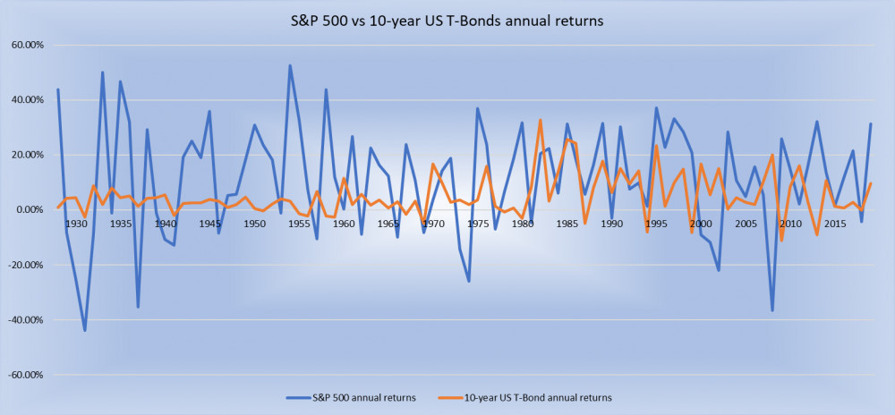 S and P 500 vs 10-year US T-Bonds annual returns