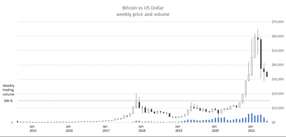 Bitcoin price and trading volume history Oct 2014 to Jul 2021