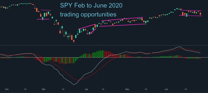 SPY Fed to June 2020 trading opportunities