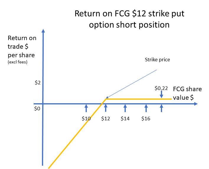 Return on a short put option position