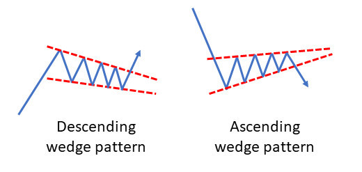 Descending and ascending wedge patterns