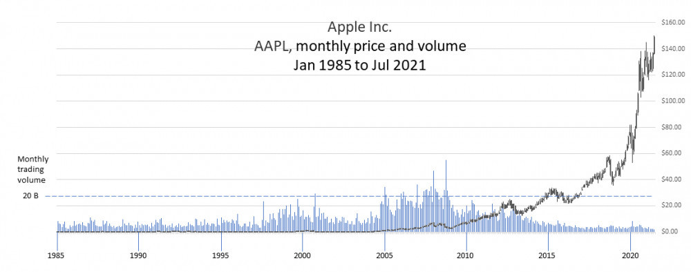 Apple Inc. monthly price and volume chart Jan 1985 to Jul 2021