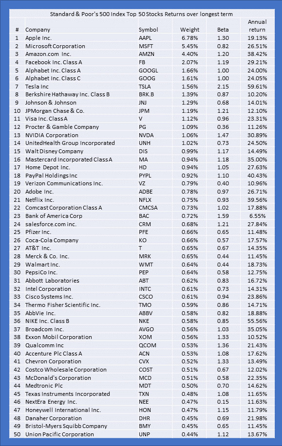 S and P 500 top 50 stocks