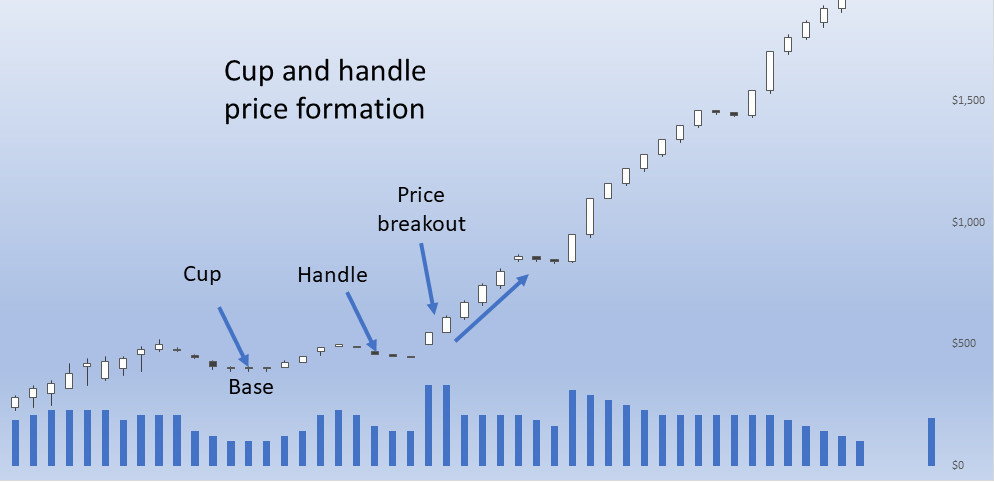 Cup and handle price volume chart
