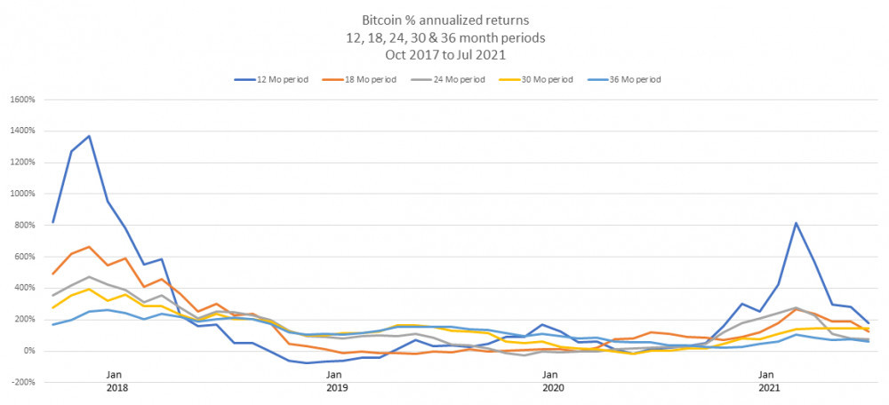 Bitcoin annualized returns 12 18 24 30 and 36 month periods Oct 2017 to Jul 2021