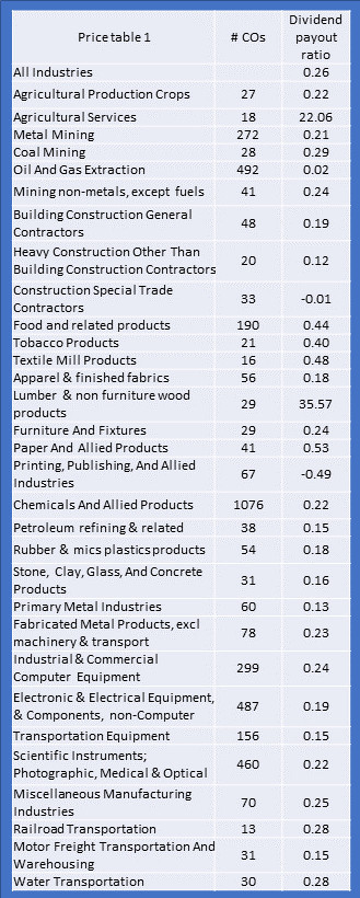 Dividend payout ratios all industries 1