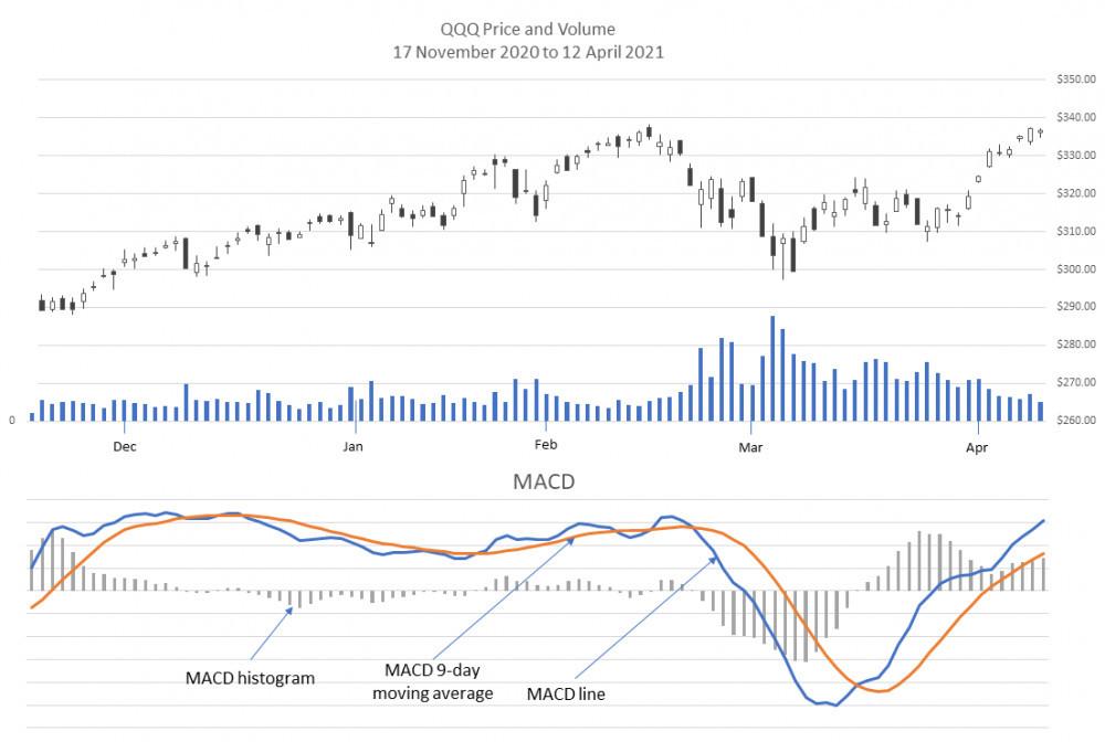 QQQ and MACD Dec 18 Apr 19