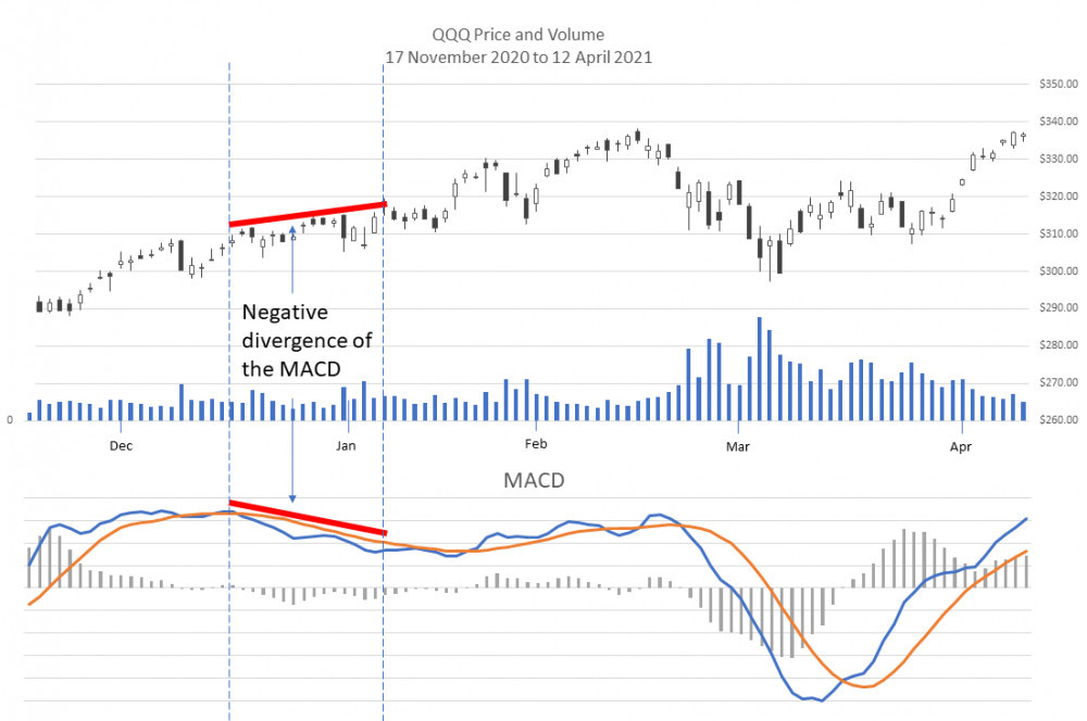 Negative divergence in the MACD