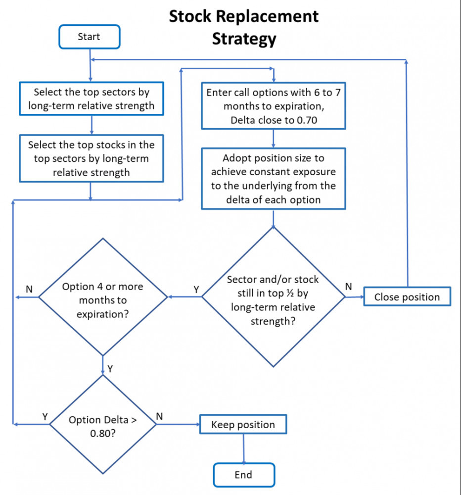Stock replacement strategy flowchart