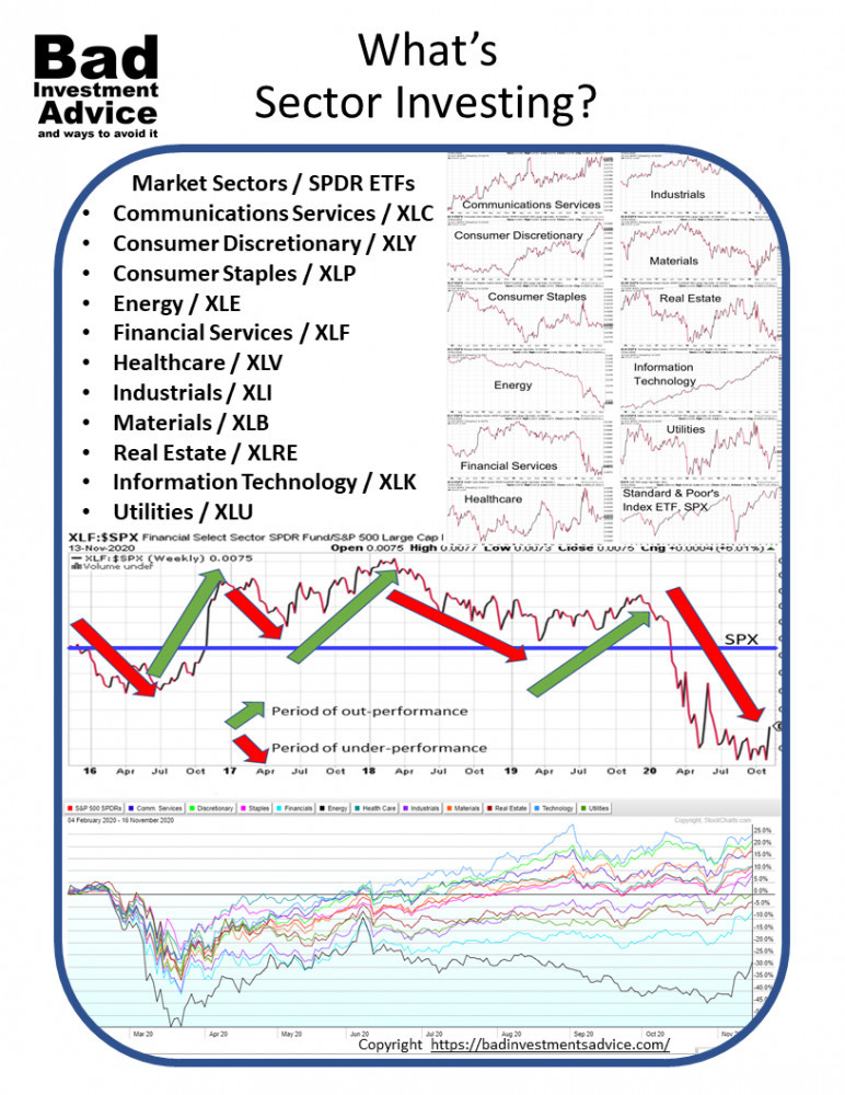 Whats sector investing summary