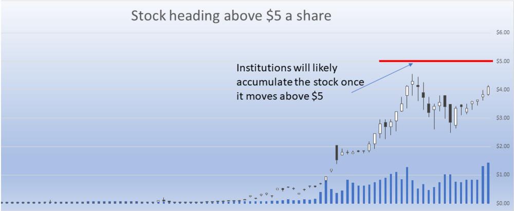 Stock heading above 5 dollars
