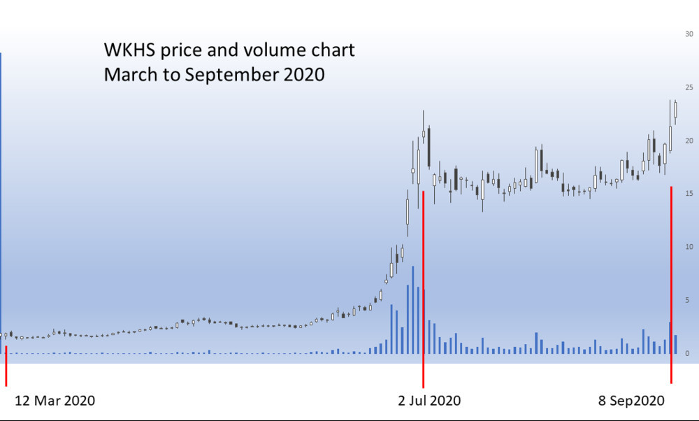 WKHS price and volume chart Mar to Sep 2020