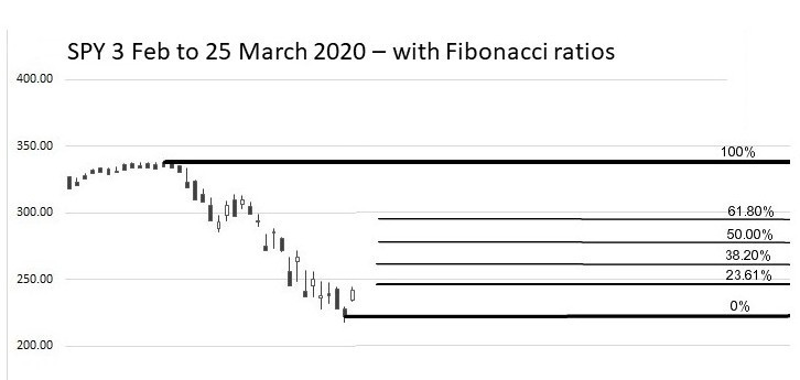 SPY Feb to March 2020 w Fibonacci lines