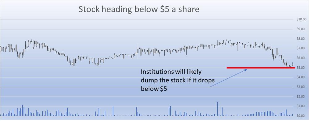 Stock heading below 5 dollars