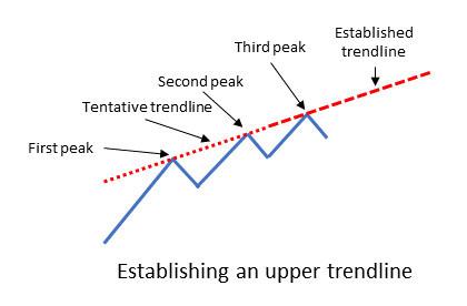 Upper trendline