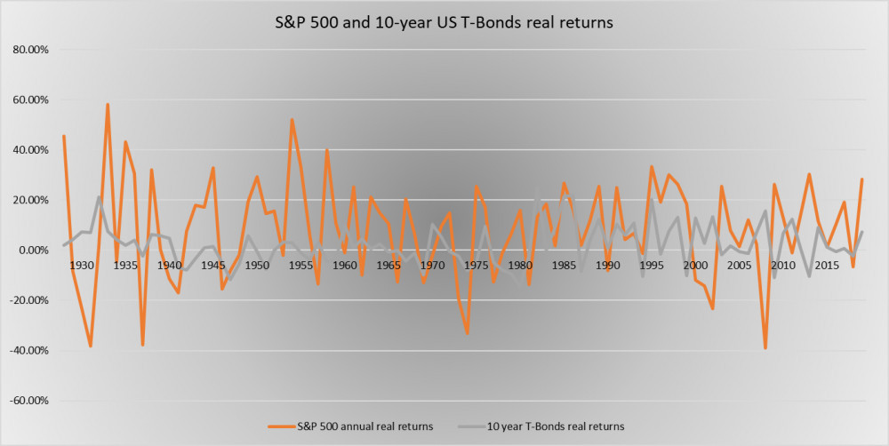 S and P 500 vs 10-year US T-Bonds annual real returns