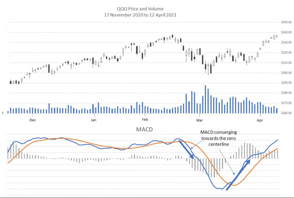 MACD increasing convergence