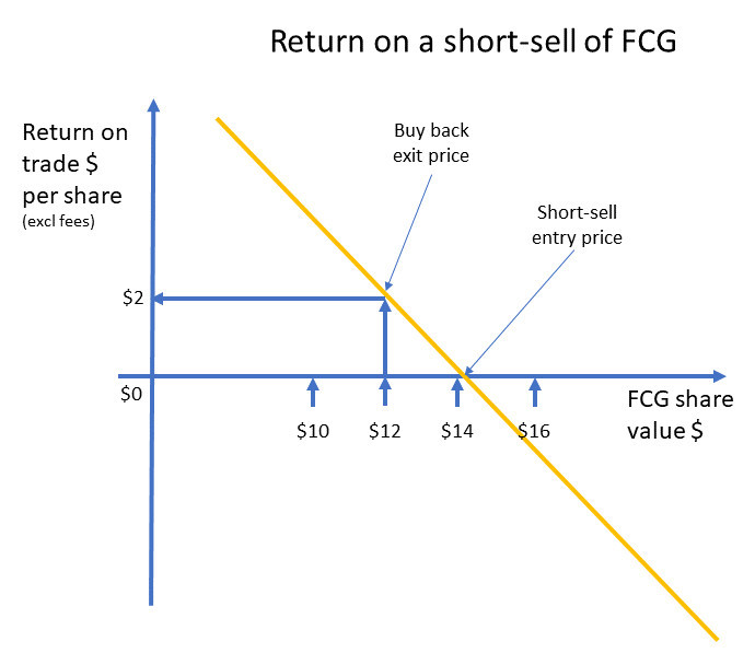 Return on a stock short-sell