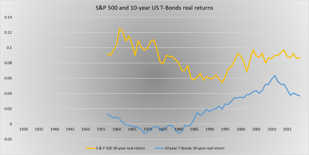 S and P 500 vs 10-year US T-Bonds 30 year average real returns