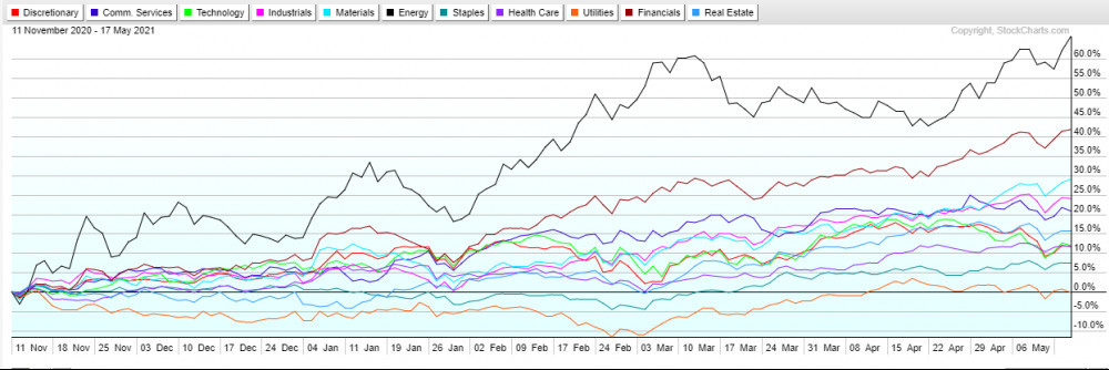 SPDR sector ETFs relative performance Nov 2020 to May 2021