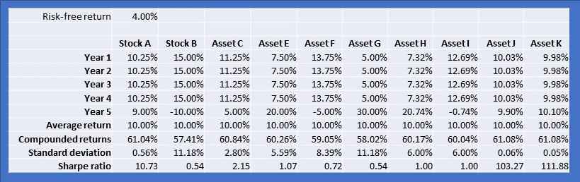 Asset comparisons Sharpe ratio
