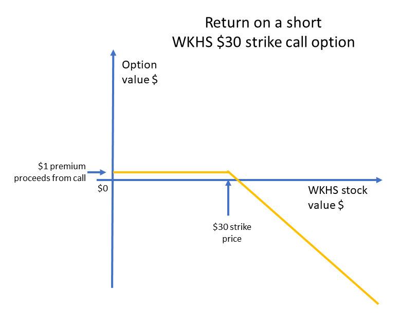 Return on a short call option