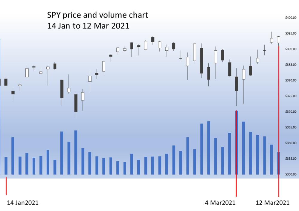 SPY price and volume Jan to Mar 2021