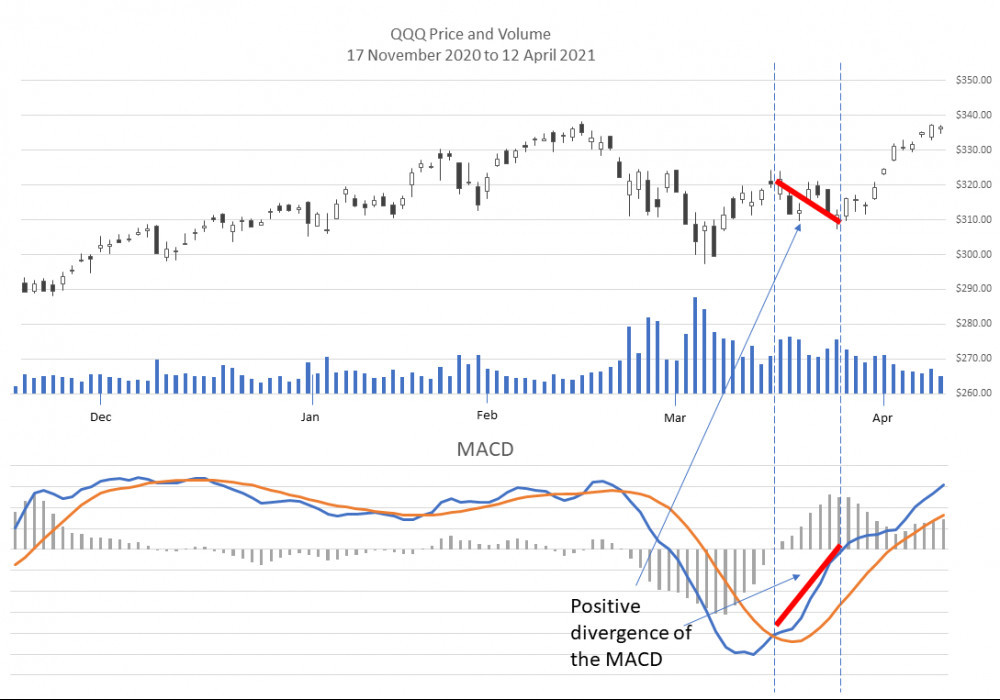 Positive divergence in the MACD