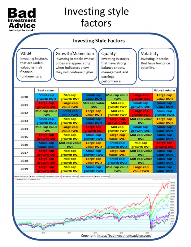 Investing style factors summary