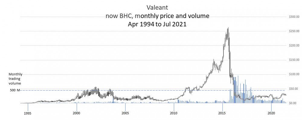 Valeant monthyl price and volume chart Apr 1994 to Jul 2021