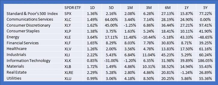 Market sectors 5 year performance