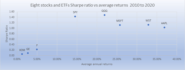 Various Sharpe ratios vs average returns