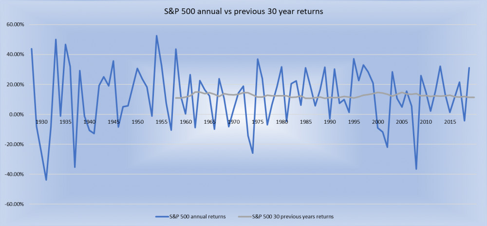 S and P 500 annual returns vs 30 year average annual returns