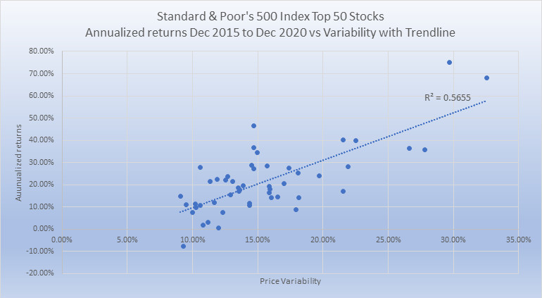 S and P 500 top 50 last 5 yrs returns vs volatility