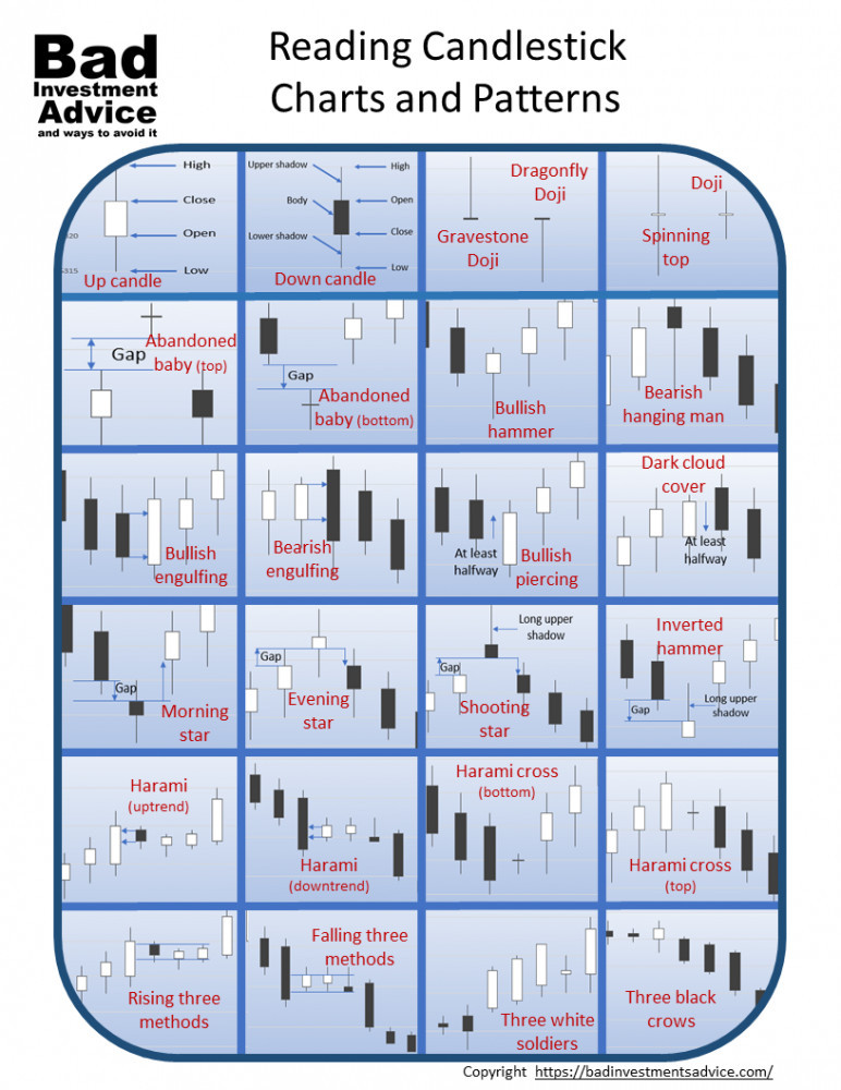 Candlestick patterns summary