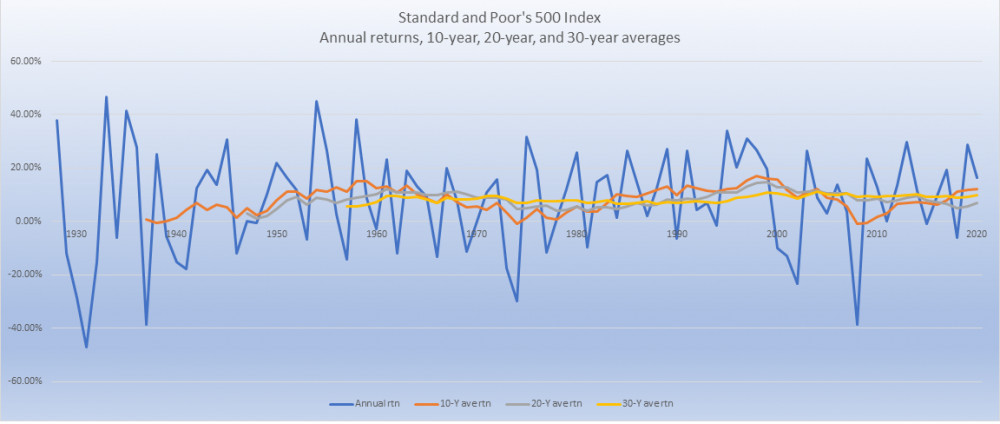 S and P 500 annual returns 10 20 and 30 year averages 1929 to 2020
