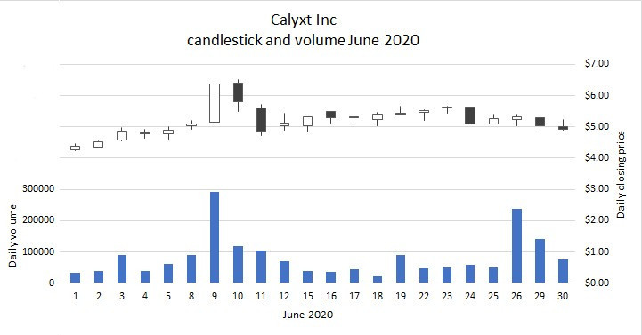 CLXT candlestick and volume June 2020