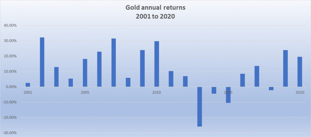 Gold annual returns 2001 to 2020