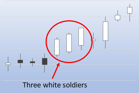 Three white soldiers