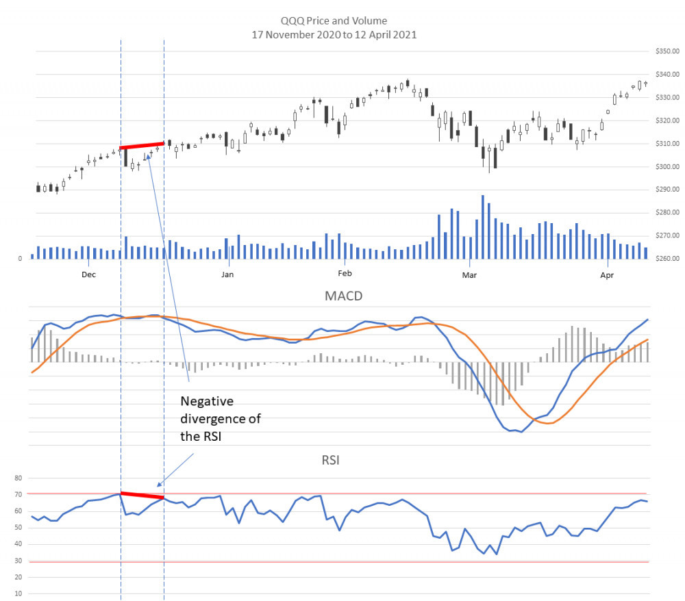 Negative divergence in the RSI