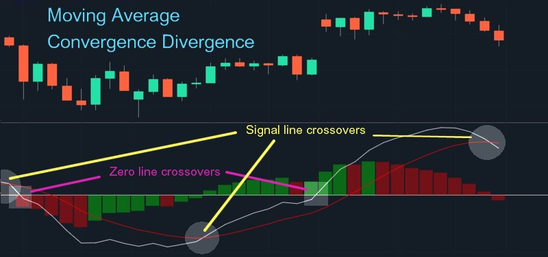 MACD crossovers