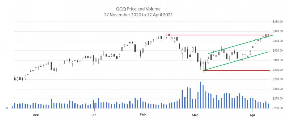 QQQ price chart Dec 20 to Apr 21
