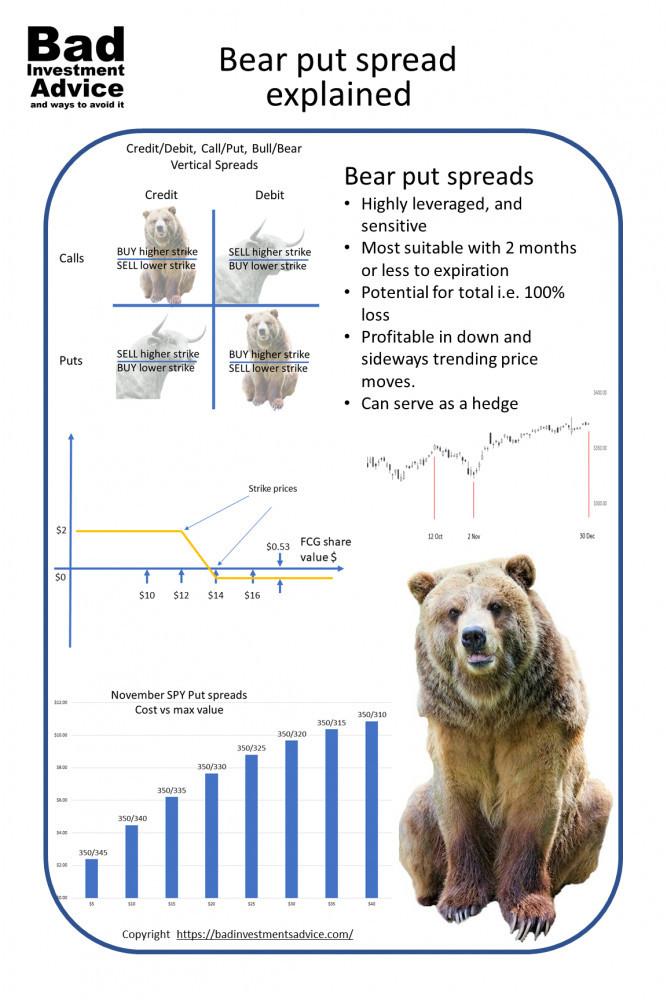 Bear put spreads explained summary