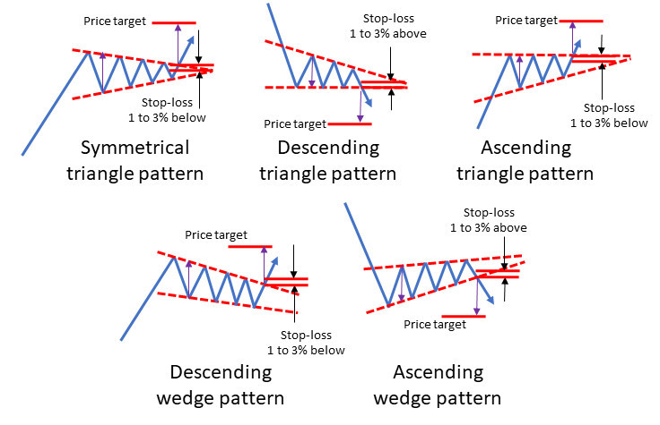 Triangle and wedge pattern price targets
