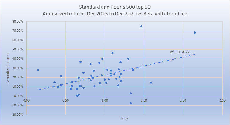 S and P 500 top 50 last 5 yrs w trendline