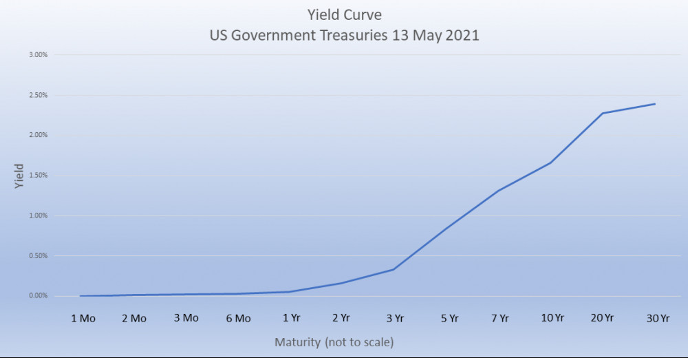 US Treasuries yield curve March 2021