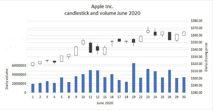APPL candlestick and volume June 2020