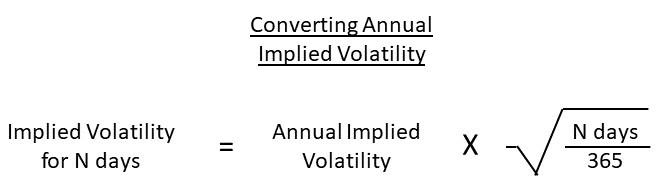 Converting Annual Implied Volatility