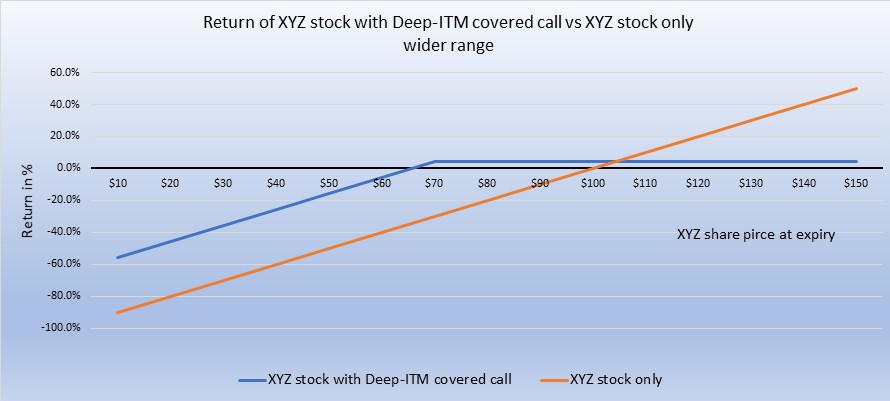 Returns on ITM covered call wide range