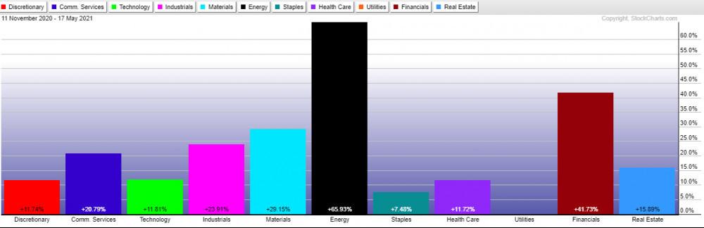 SPRD sector ETFs gains Nov 2020 to May 2021